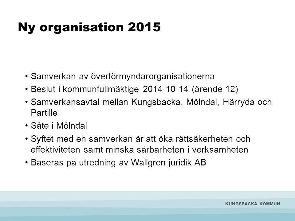 Ny organisation 2015 Samverkan av överförmyndarorganisationerna Beslut i kommunfullmäktige 2014-10-14 (ärende 12) Samverkansavtal mellan Kungsbacka, Mölndal, Härryda och Partille Säte i Mölndal Syftet med en samverkan är att öka rättsäkerheten och effektiviteten samt minska sårbarheten i verksamheten Baseras på utredning av Wallgren juridik AB KUNGSBACKA KOMMUN