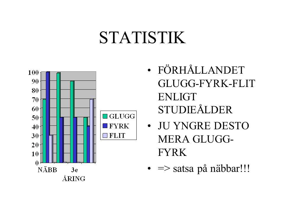 STATISTIK FÖRHÅLLANDET GLUGG-FYRK-FLIT ENLIGT STUDIEÅLDER JU YNGRE DESTO MERA GLUGG- FYRK => satsa på näbbar!!!