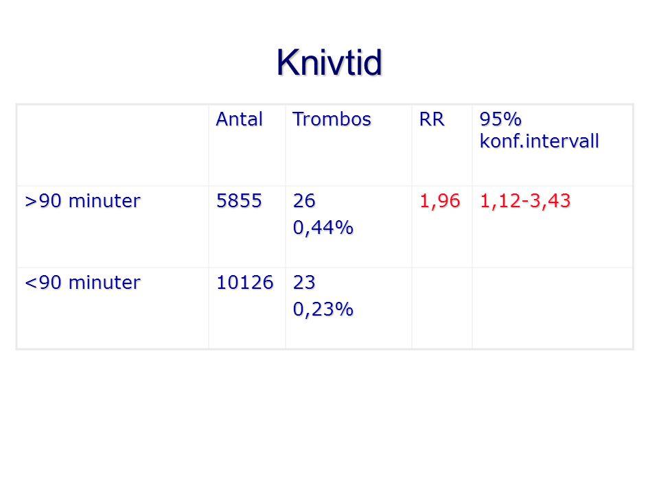 Knivtid AntalTrombosRR >90 minuter 5855260,44%1,961,12-3,43 <90 minuter 10126230,23%