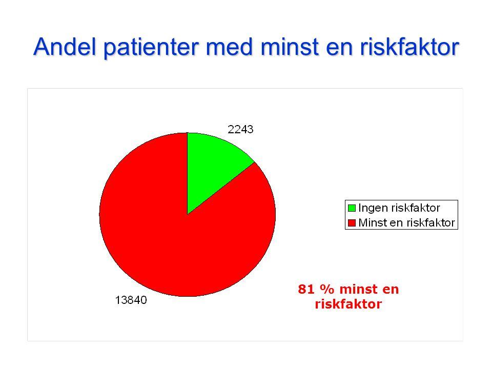 Andel patienter med minst en riskfaktor 81 % minst en riskfaktor