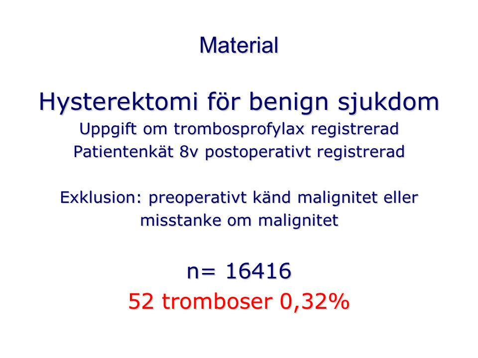 Blödningskomplikation under operation Antal Blödnings- komplikation RR 95% konf.intervall Trombosprofylax150216414,2%1,351,00-1,81 Ej trombosprofylax 1451463,1%