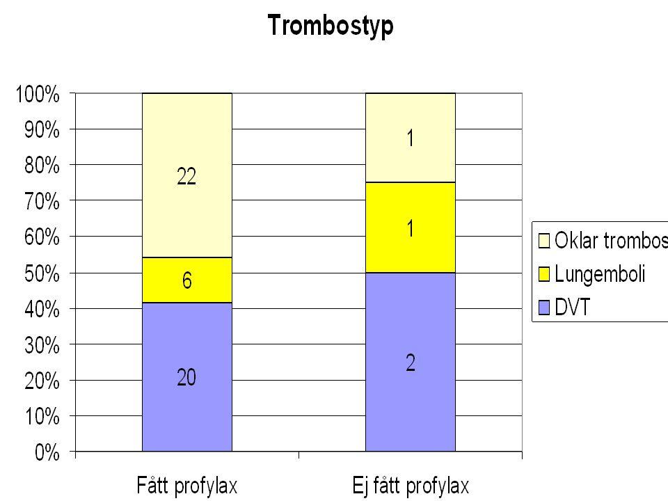Konklusion 1  Liten risk för trombos efter hysterektomi på benign indikation, trombosfrekvensen möjligen överskattad