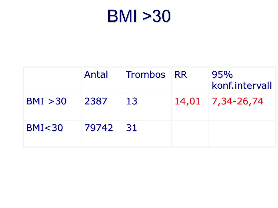 Konklusion 2 Ökad risk för trombos vid  Trombos i anamnesen  BMI>30  Hypertoni  Knivtid>90 min  Laparotomi  Blödning >1000 ml