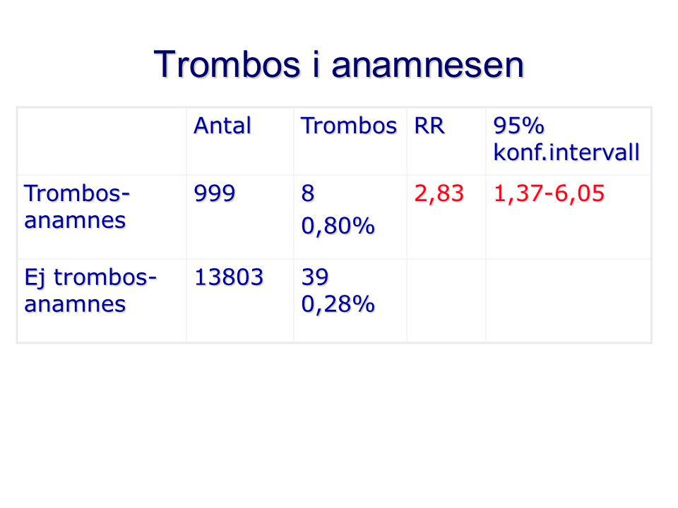 Trombos i anamnesen AntalTrombosRR 95% konf.intervall Trombos- anamnes 99980,80%2,831,37-6,05 Ej trombos- anamnes 13803 39 0,28%