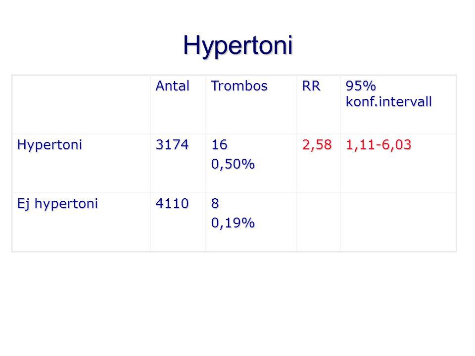 Peroperativ blödning AntalTrombosRR 95% konf.intervall >1000 ml 34751,44%5,242,11-13,31 <1000 ml 15649430,27%