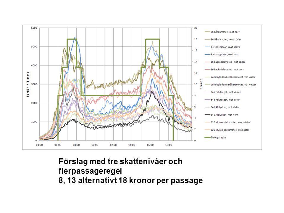 Förslag med tre skattenivåer och flerpassageregel 8, 13 alternativt 18 kronor per passage
