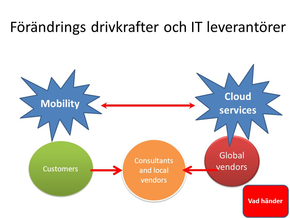 Förändrings drivkrafter och IT leverantörer Customers Consultants and local vendors Global vendors Mobility Cloud services Vad händer