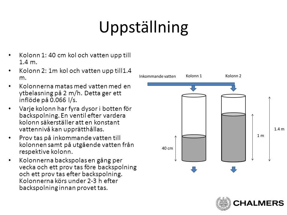 Uppställning Kolonn 1: 40 cm kol och vatten upp till 1.4 m. Kolonn 2: 1m kol och vatten upp till1.4 m. Kolonnerna matas med vatten med en ytbelasning