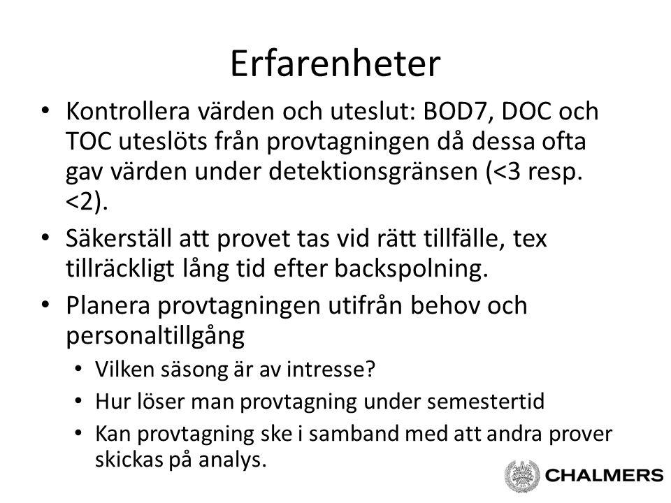 Erfarenheter Kontrollera värden och uteslut: BOD7, DOC och TOC uteslöts från provtagningen då dessa ofta gav värden under detektionsgränsen (<3 resp.