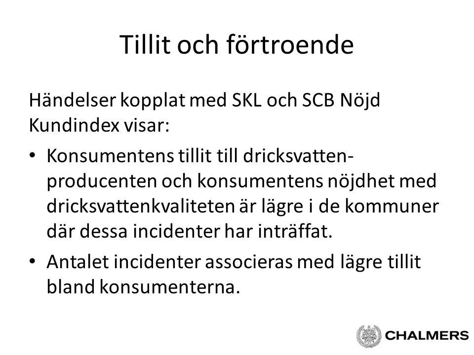 Tillit och förtroende Händelser kopplat med SKL och SCB Nöjd Kundindex visar: Konsumentens tillit till dricksvatten- producenten och konsumentens nöjd