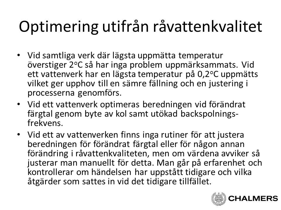 Optimering utifrån råvattenkvalitet Vid samtliga verk där lägsta uppmätta temperatur överstiger 2 o C så har inga problem uppmärksammats. Vid ett vatt
