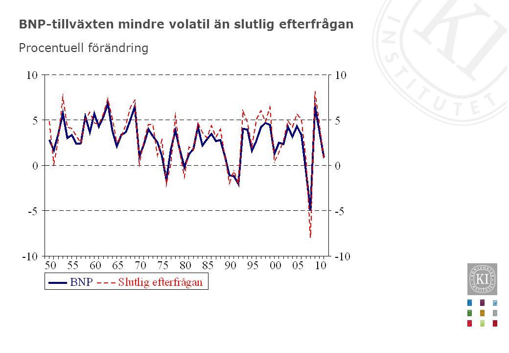 BNP-tillväxten mindre volatil än slutlig efterfrågan Procentuell förändring