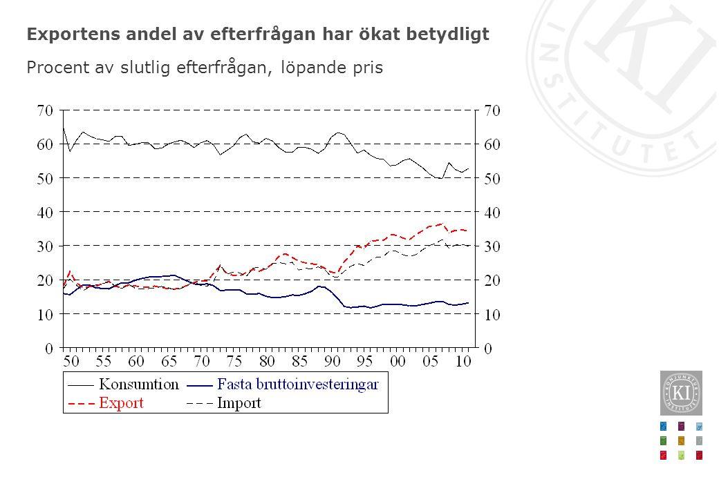 Exportens andel av efterfrågan har ökat betydligt Procent av slutlig efterfrågan, löpande pris