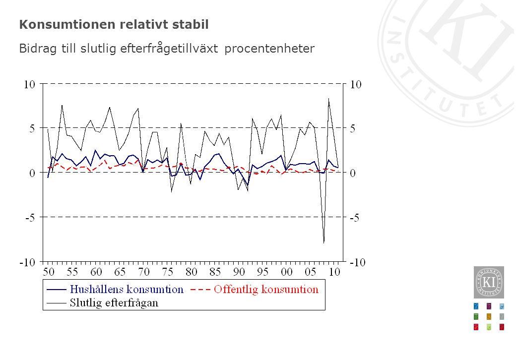 Exporten bidrar mer till efterfrågans volatilitet Bidrag till slutlig efterfrågetillväxt, procentenheter