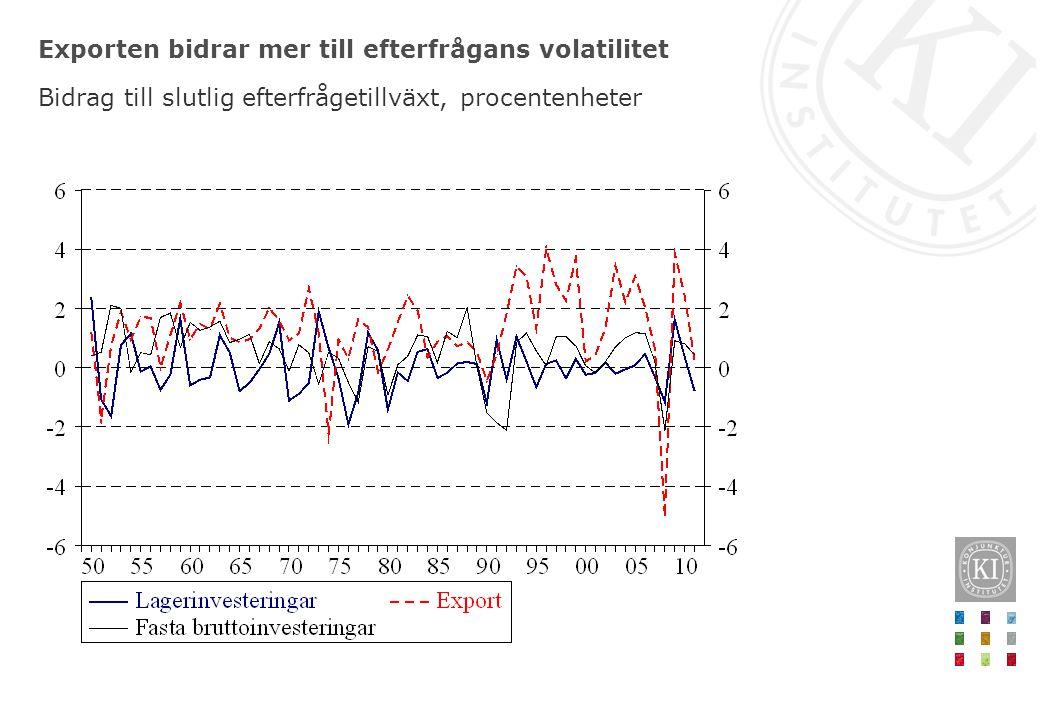 Exporten mer och lagerinvesteringar mindre volatila under den senare halvan av tidsperioden BNP och slutlig efterfrågan, procentuell förändring, respektive bidrag till slutlig efterfrågan, procentenheter