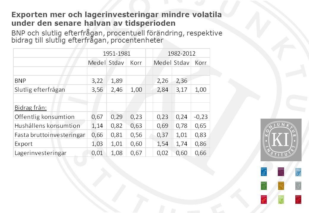 Slutsatser BNP och slutlig eftefrågan något mer volatil under senare halvan av perioden – Förklaras dock främst av finanskrisen 2008-2010 Exporten större andel av efterfrågan och därmed viktigare som förklaring till variation i efterfrågan – Dessutom (något) högre variation i exporttillväxten Lagerinvesteringarna mindre volatila Större direkt omvärldsberoende – Men lagerinvesteringar motverkar uppgång i exportens bidrag till efterfrågans volatilitet – Konsumtionen bidrar inte mer till efterfrågans volatilitet trots kraftigare finansiella länkar med omvärlden – men lägre andel hushållskonsumtion