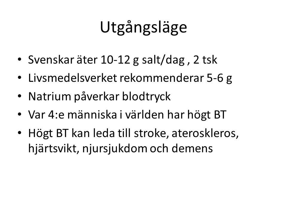 Utgångsläge Svenskar äter 10-12 g salt/dag, 2 tsk Livsmedelsverket rekommenderar 5-6 g Natrium påverkar blodtryck Var 4:e människa i världen har högt BT Högt BT kan leda till stroke, ateroskleros, hjärtsvikt, njursjukdom och demens