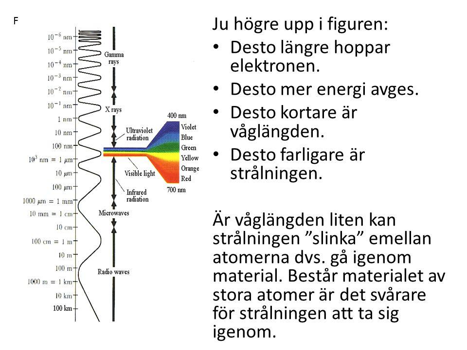 Ju högre upp i figuren: Desto längre hoppar elektronen. Desto mer energi avges. Desto kortare är våglängden. Desto farligare är strålningen. Är våglän