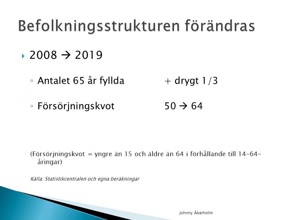 2008  2019 ◦ Antalet 65 år fyllda + drygt 1/3 ◦ Försörjningskvot50  64 (Försörjningskvot = yngre än 15 och äldre än 64 i förhållande till 14-64- åringar) Källa: Statistikcentralen och egna beräkningar Johnny Åkerholm