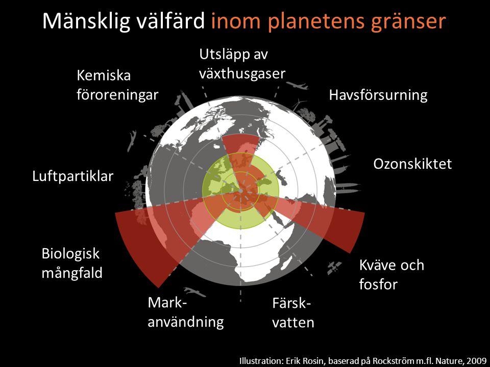 Utsläpp av växthusgaser Biologisk mångfald Mark- användning Kemiska föroreningar Färsk- vatten Luftpartiklar Ozonskiktet Havsförsurning Kväve och fosf