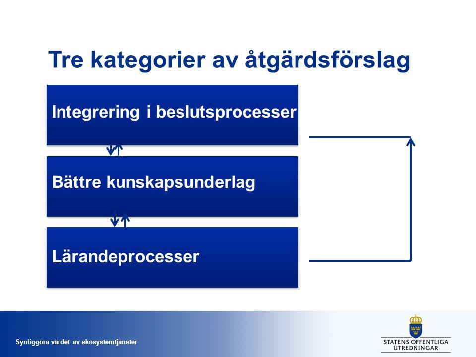 Synliggöra värdet av ekosystemtjänster Tre kategorier av åtgärdsförslag Integrering i beslutsprocesser Bättre kunskapsunderlag Lärandeprocesser