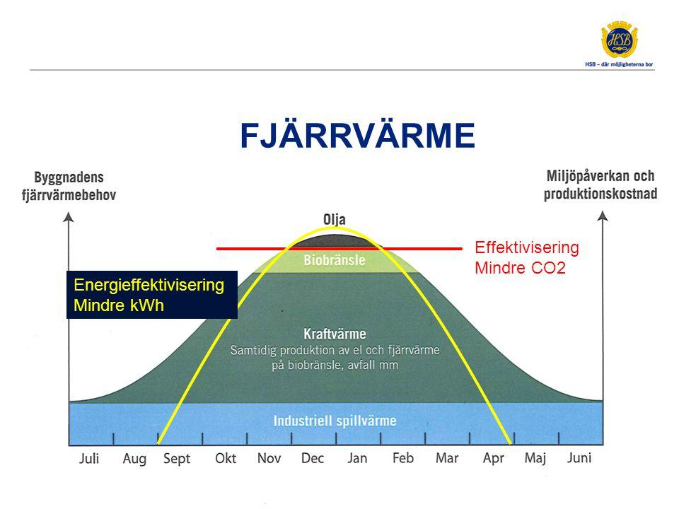 FJÄRRVÄRME Effektivisering Mindre CO2 Energieffektivisering Mindre kWh