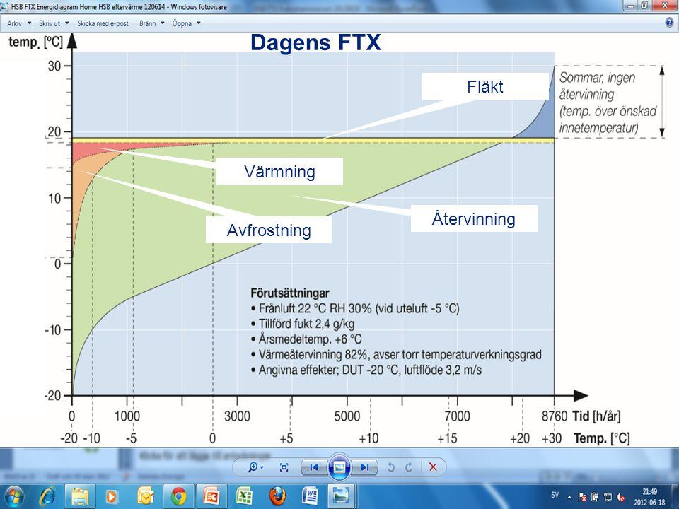 Dagens FTX Återvinning Fläkt Värmning Avfrostning