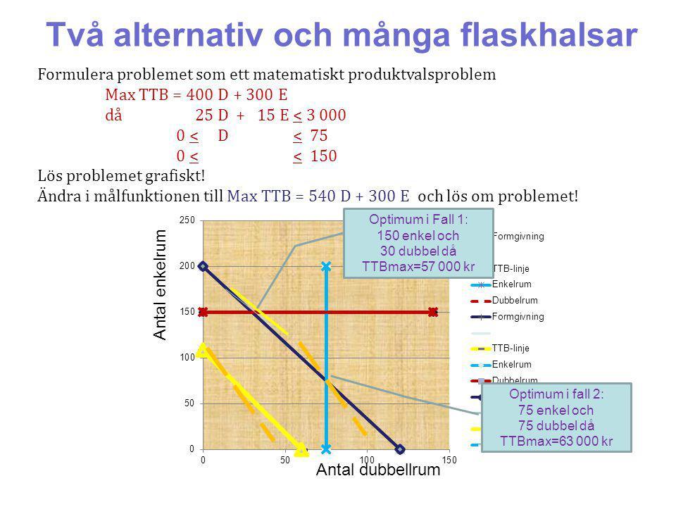 Två alternativ och många flaskhalsar Formulera problemet som ett matematiskt produktvalsproblem Max TTB = 400 D + 300 E då 25 D + 15 E < 3 000 0 < D < 75 0 < < 150 Lös problemet grafiskt.