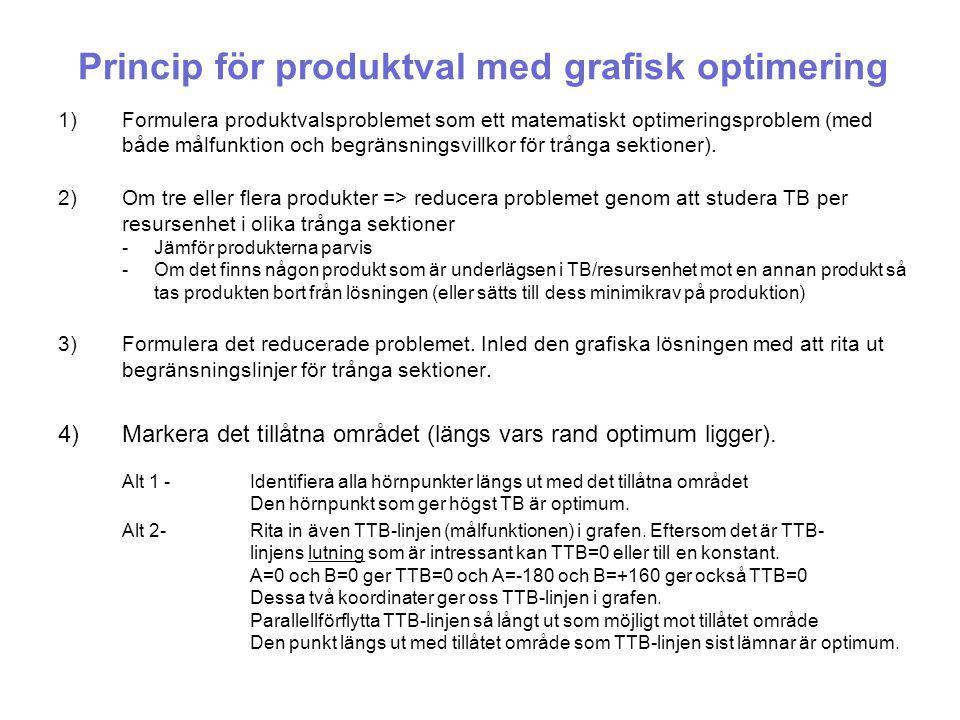 Princip för produktval med grafisk optimering 1)Formulera produktvalsproblemet som ett matematiskt optimeringsproblem (med både målfunktion och begränsningsvillkor för trånga sektioner).