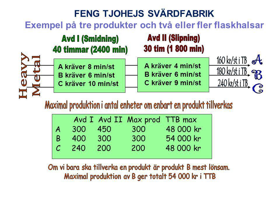 FENG TJOHEJS SVÄRDFABRIK Exempel på tre produkter och två eller fler flaskhalsar A kräver 8 min/st B kräver 6 min/st C kräver 10 min/st A kräver 4 min/st B kräver 6 min/st C kräver 9 min/st