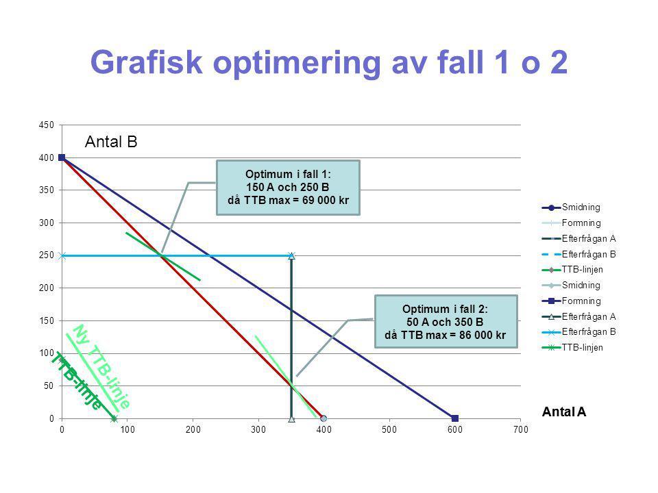 Grafisk optimering av fall 1 o 2 Antal B Ny TTB-linje TTB-linje