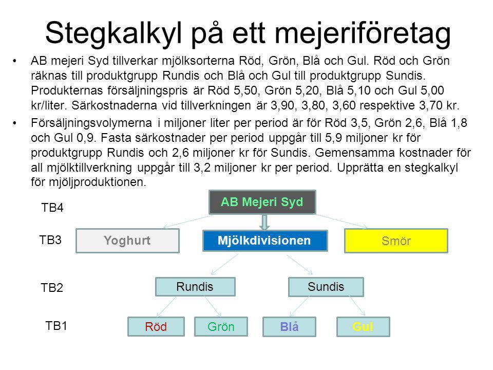 Lösning till Stegkalkylexempel Mjölkdivisionen RUNDISSUNDIS RÖDGRÖNBLÅGUL Försäljningspris i kr/liter5,50 kr5,20 kr5,10 kr5,00 kr -Särkostnad i kr/liter3,90 kr3,80 kr3,60 kr3,70 kr TB1 i kr/liter1,60 kr1,40 kr1,50 kr1,30 kr *Volym i miljoner liter3 500 0002 600 0001 800 000900 000 TB2 i kr5 600 000 kr3 640 000 kr2 700 000 kr1 170 000 kr TTB29 240 000 kr3 870 000 kr -Särkostnader produktgrupp5 900 000 kr2 600 000 kr TB3 i kr3 340 000 kr1 270 000 kr TTB34 610 000 kr -Särskostnader för mjölk3 200 000 kr TB4 i kr1 410 000 kr