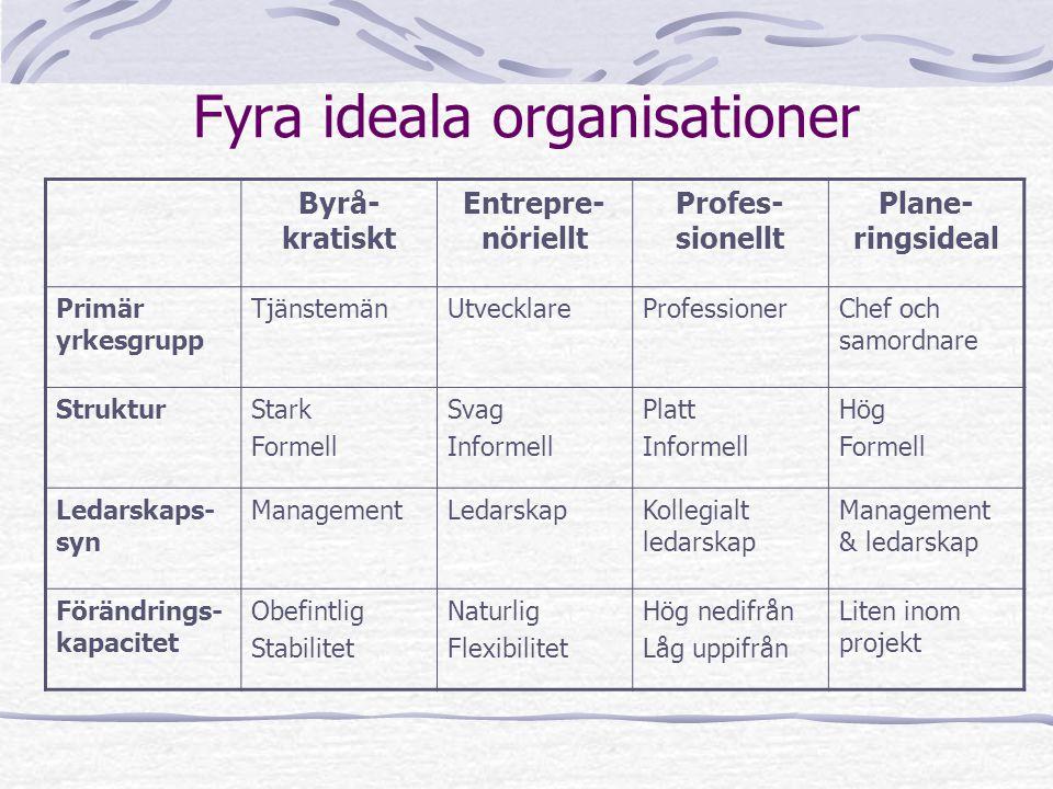 Fyra ideala organisationer Byrå- kratiskt Entrepre- nöriellt Profes- sionellt Plane- ringsideal Primär yrkesgrupp TjänstemänUtvecklareProfessionerChef