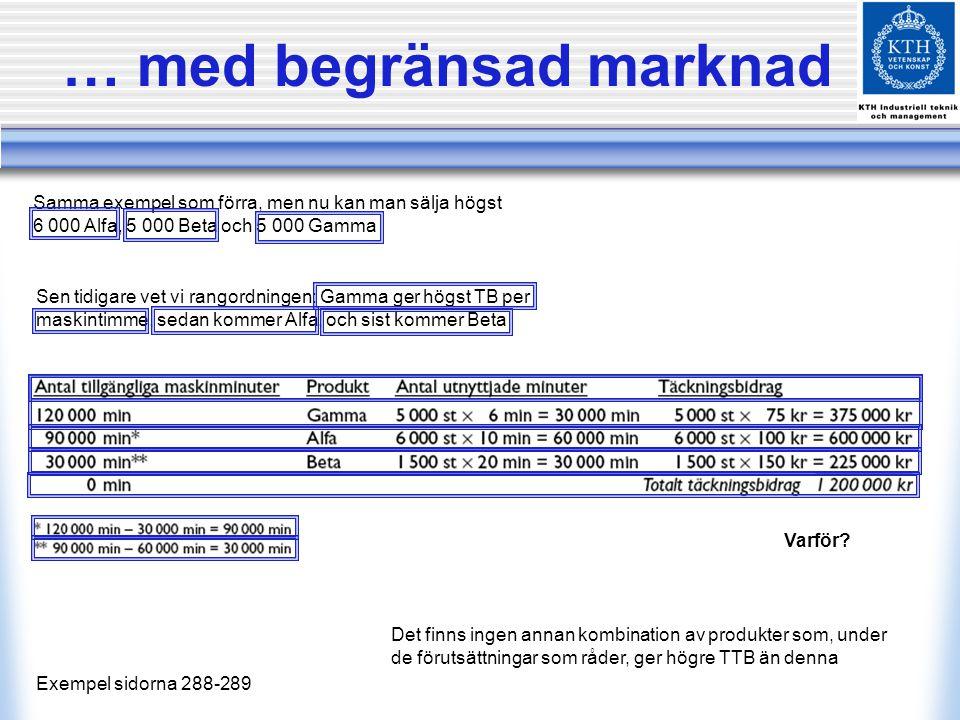 … med begränsad marknad Exempel sidorna 288-289 Samma exempel som förra, men nu kan man sälja högst 6 000 Alfa, 5 000 Beta och 5 000 Gamma Varför? Sen