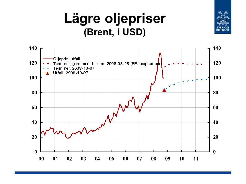 Lägre oljepriser (Brent, i USD)