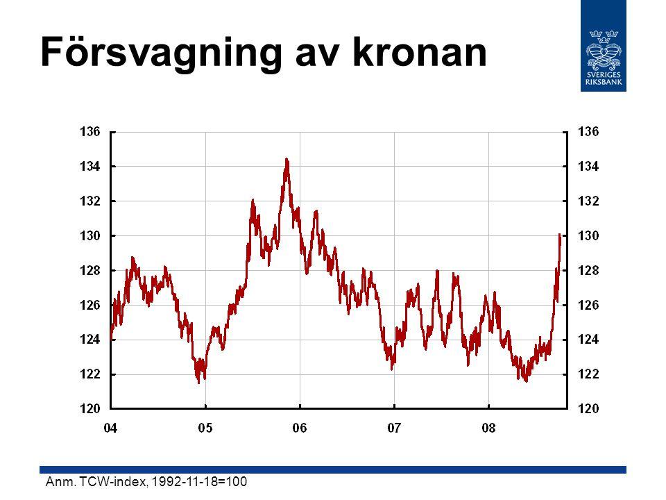 Försvagning av kronan Anm. TCW-index, 1992-11-18=100