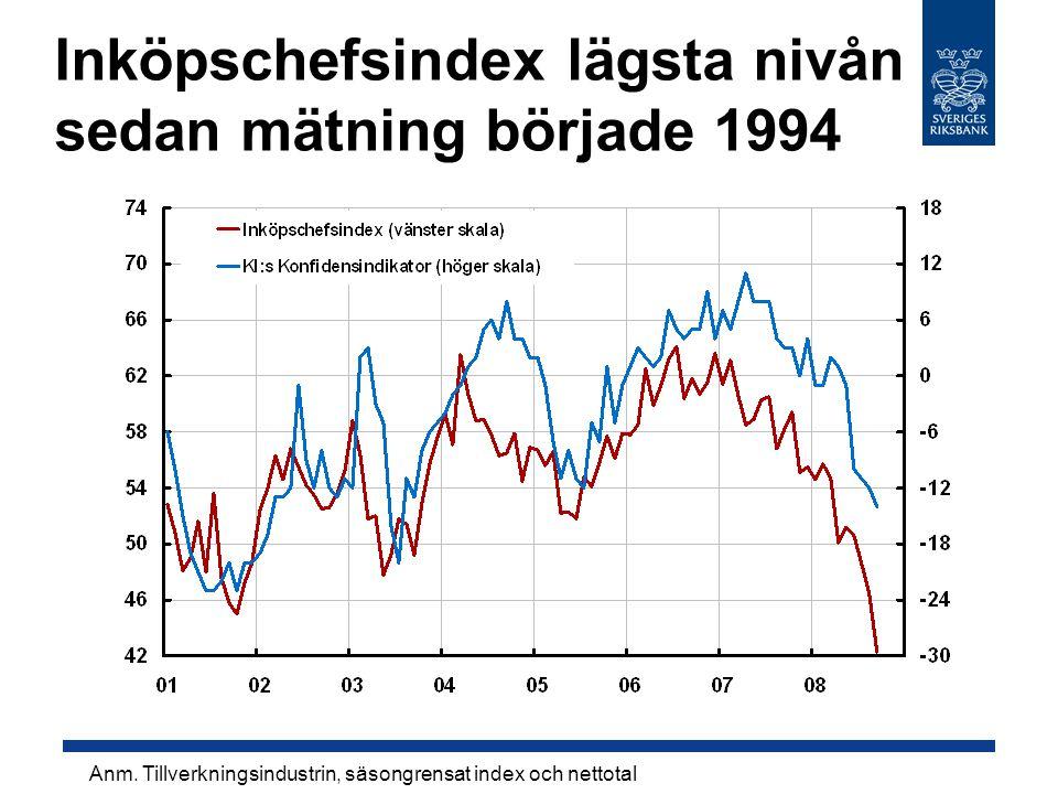 Inköpschefsindex lägsta nivån sedan mätning började 1994 Anm.