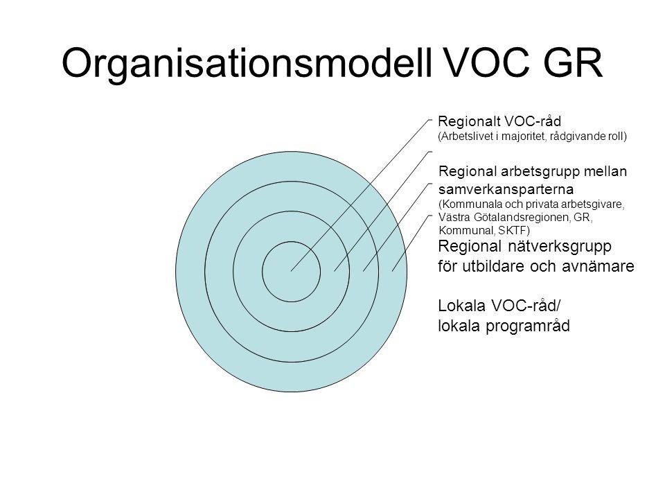 Organisationsmodell VOC GR Regionalt VOC-råd (Arbetslivet i majoritet, rådgivande roll) Regional nätverksgrupp för utbildare och avnämare Lokala VOC-r