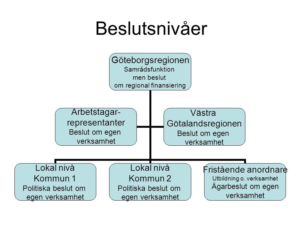 Beslutsnivåer Göteborgsregionen Samrådsfunktion men beslut om regional finansiering Lokal nivå Kommun 1 Politiska beslut om egen verksamhet Lokal nivå