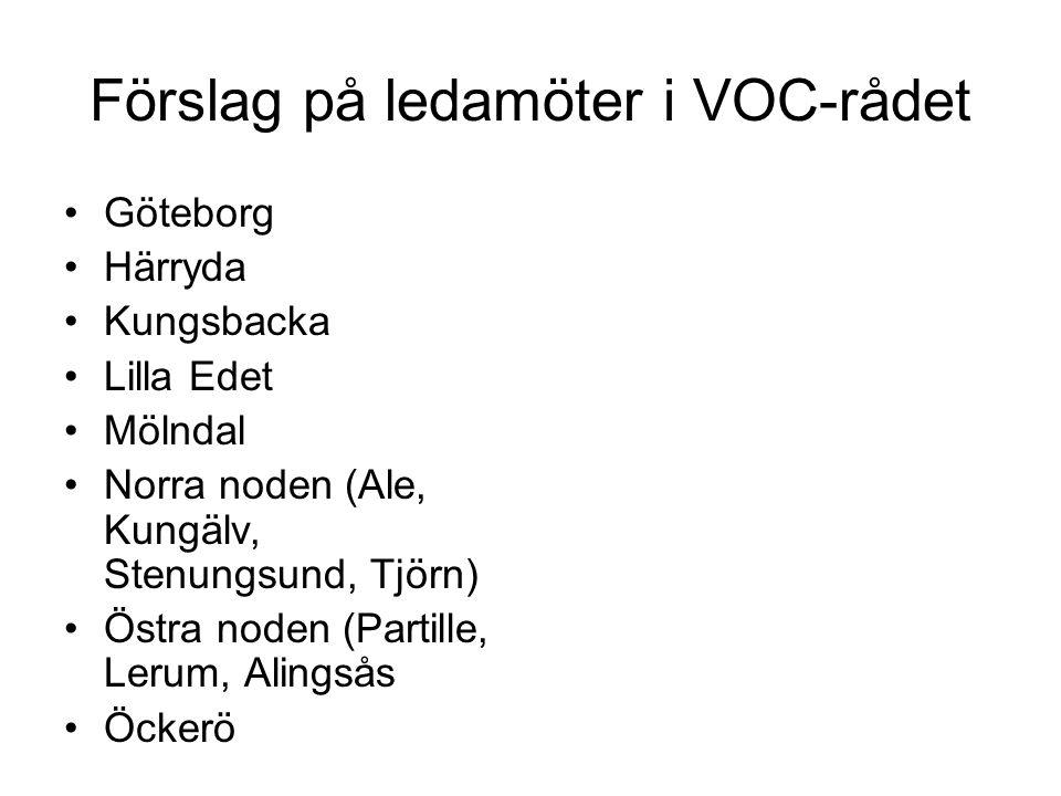 Förslag på ledamöter i VOC-rådet Göteborg Härryda Kungsbacka Lilla Edet Mölndal Norra noden (Ale, Kungälv, Stenungsund, Tjörn) Östra noden (Partille,