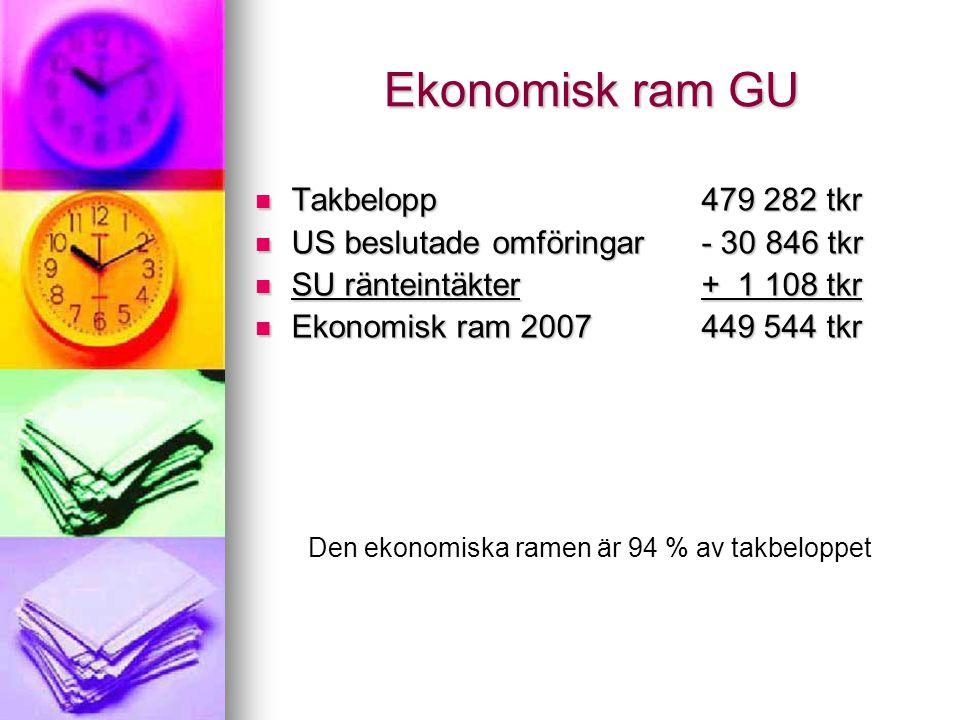Ekonomisk ram GU Takbelopp Takbelopp US beslutade omföringar US beslutade omföringar SU ränteintäkter SU ränteintäkter Ekonomisk ram 2007 Ekonomisk ram 2007 479 282 tkr - 30 846 tkr + 1 108 tkr 449 544 tkr Den ekonomiska ramen är 94 % av takbeloppet