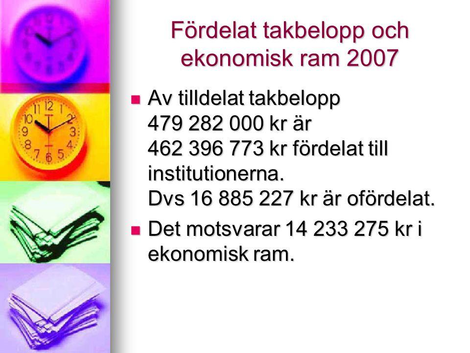 Fördelat takbelopp och ekonomisk ram 2007 Av tilldelat takbelopp 479 282 000 kr är 462 396 773 kr fördelat till institutionerna.