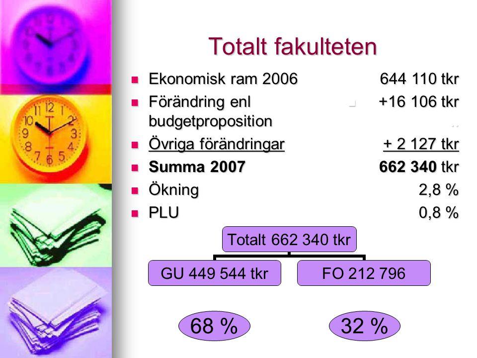 Totalt fakulteten Totalt 662 340 tkr GU 449 544 tkr FO 212 796 68 %32 % Ekonomisk ram 2006 Ekonomisk ram 2006 Förändring enl budgetproposition Förändring enl budgetproposition Övriga förändringar Övriga förändringar Summa 2007 Summa 2007 Ökning Ökning PLU PLU 644 110 tkr 644 110 tkr +16 106 tkr..