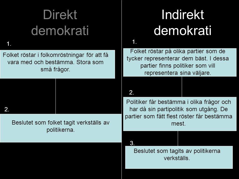 Direkt demokrati Folket röstar i folkomröstningar för att få vara med och bestämma. Stora som små frågor. Beslutet som folket tagit verkställs av poli