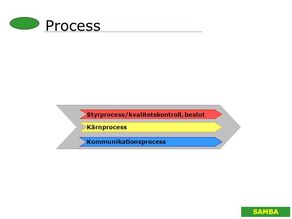 SAMBA Process Kommunikationsprocess Styrprocess/kvalitetskontroll, beslut Kärnprocess