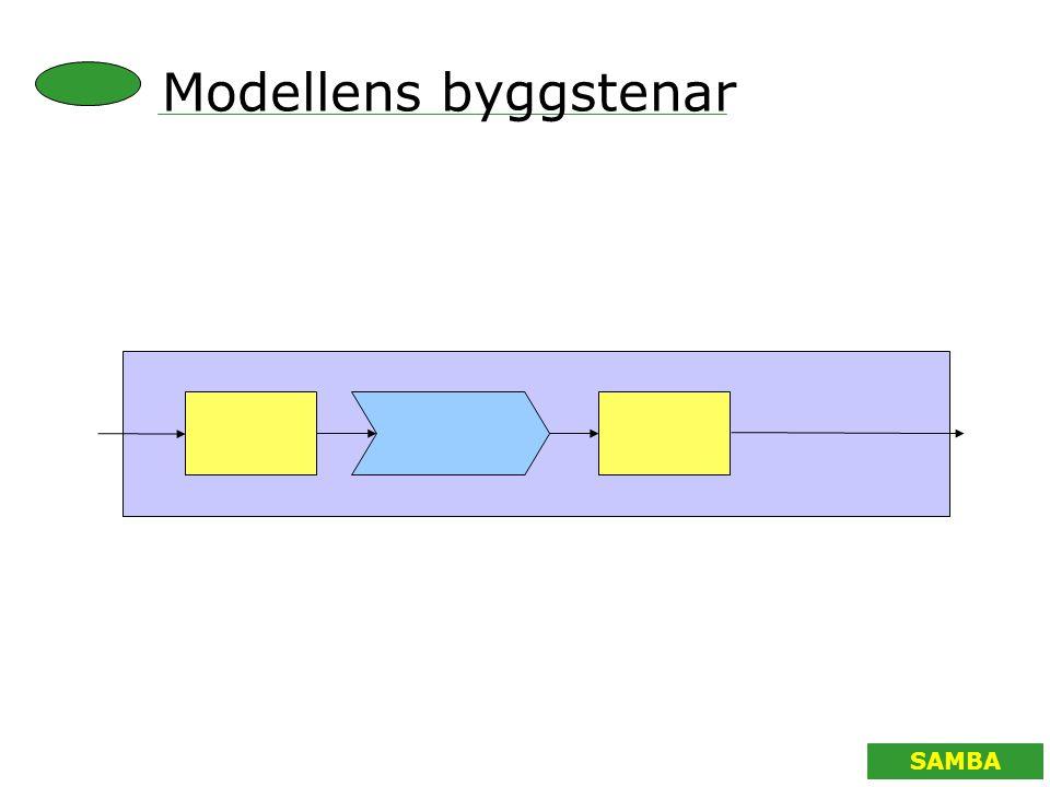 SAMBA Modellens byggstenar