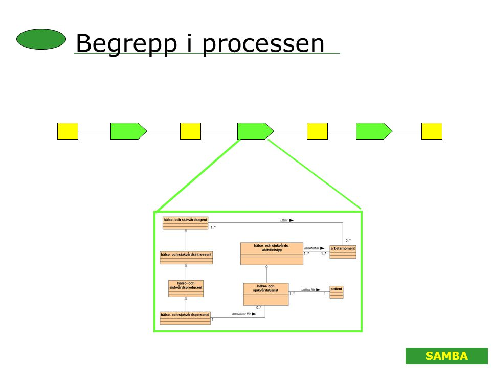 SAMBA Begrepp i processen
