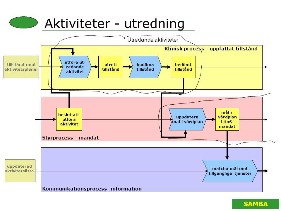 SAMBA Aktiviteter - utredning utföra ut- redande aktivitet beslut att utföra aktivitet Klinisk process - uppfattat tillstånd Styrprocess - mandat Komm