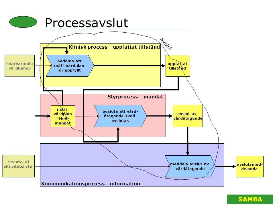 SAMBA Processavslut avslut av vårdåtagande Klinisk process - uppfattat tillstånd Styrprocess - mandat Kommunikationsprocess - information kvarvarande