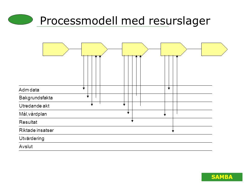 SAMBA Adm data Bakgrundsfakta Utredande akt Mål,vårdplan Resultat Riktade insatser Utvärdering Avslut Processmodell med resurslager